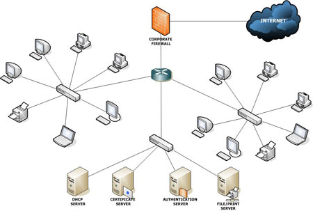 Redes locales lan Wired home network architecture